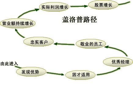 盖洛普路径(The Gallup Path,Gallup Path)图例
