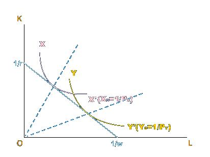 要素价格均等化理论(factor-price equalization Theory/The Factor-Price Equalization Theorem)
